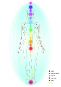 Our body's energy system - the layers of the energy field correspond with the 14 chakras and energy flows through the body via meridian lines