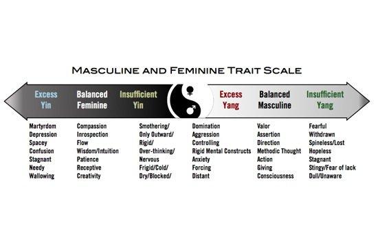 Yin Yang Personality Trait Scale